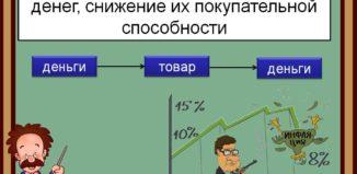 Что происходит во время инфляции: что это такое простым языком и чем она опасна