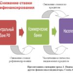 почему вам стоит знать ставку рефинансирования ЦБ РФ - что это такое, кто устанавливает?