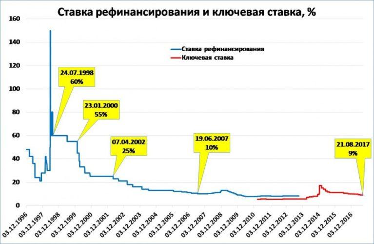 процент рефинансирования цб рф