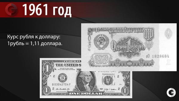 Простые способы перевода рублей в доллары: как конвертировать, онлайн перевод