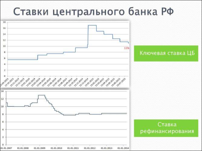 ставка рефинансирования банка рф