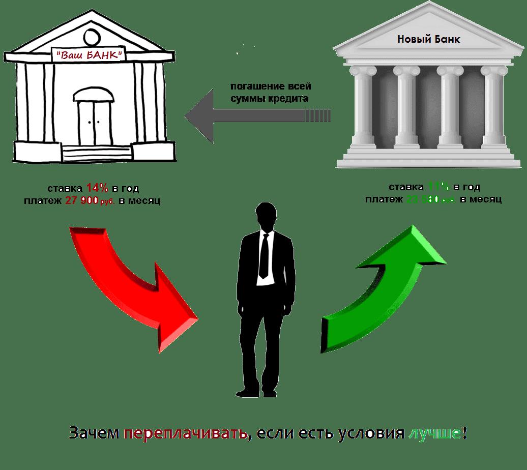 Стоит ли оформить другой кредит для закрытия ипотеки