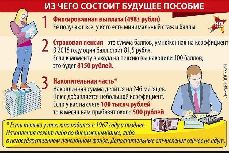 Как производится расчет пенсии в 2019 г.